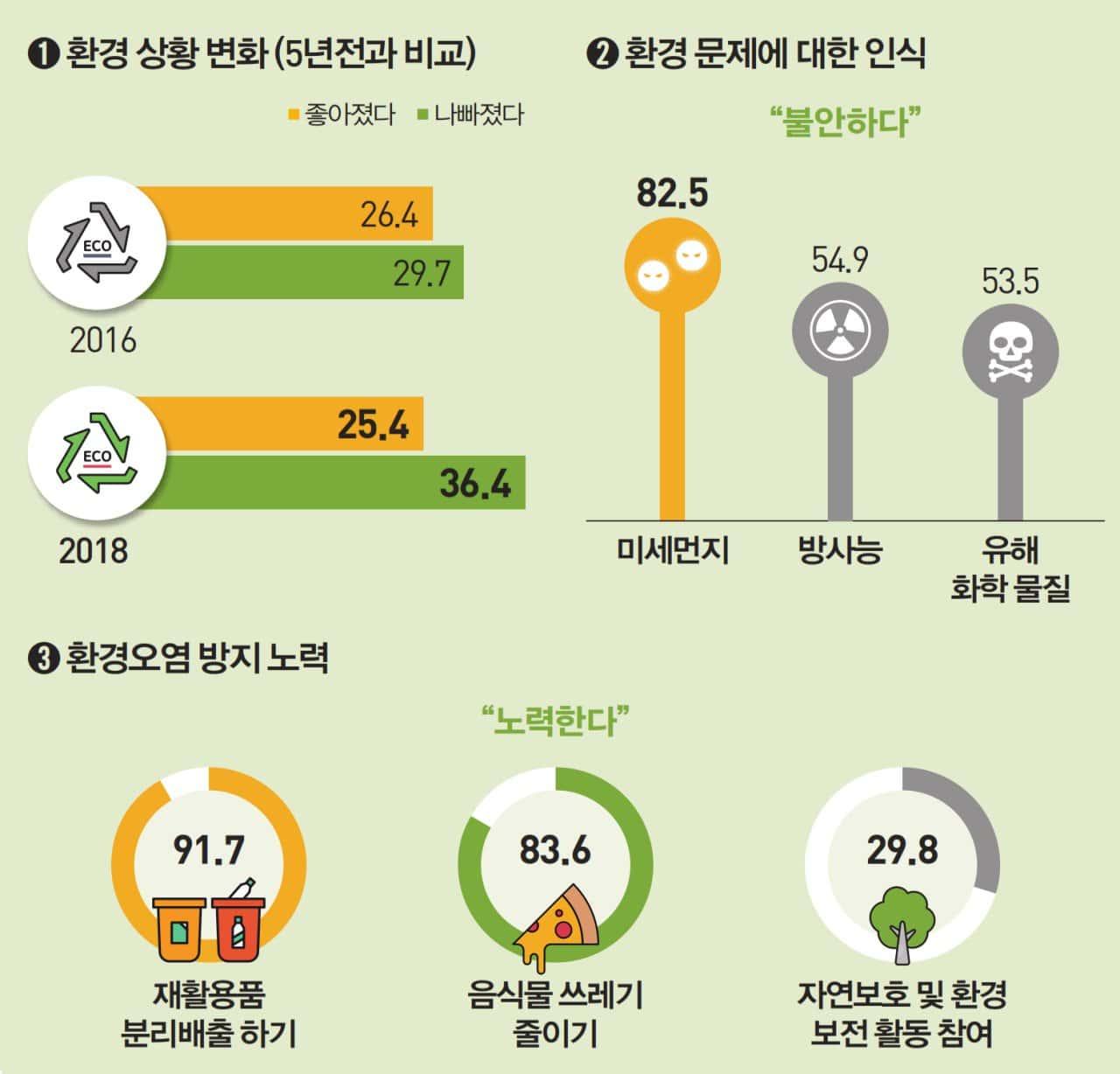 2018년 사회조사 결과 주요 트렌드 인포그래픽_환경 관련