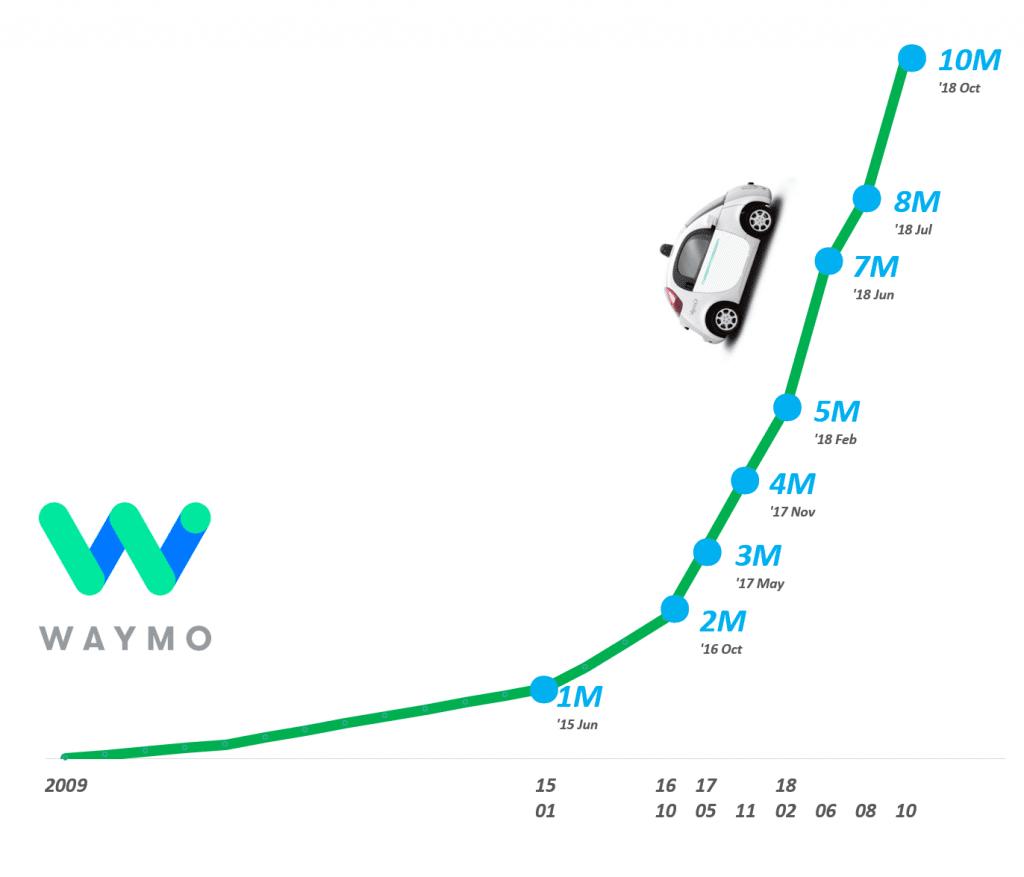 구글 웨이모 자율 주행 테스트 거리 1천만 마일 달성, Graph by Happist