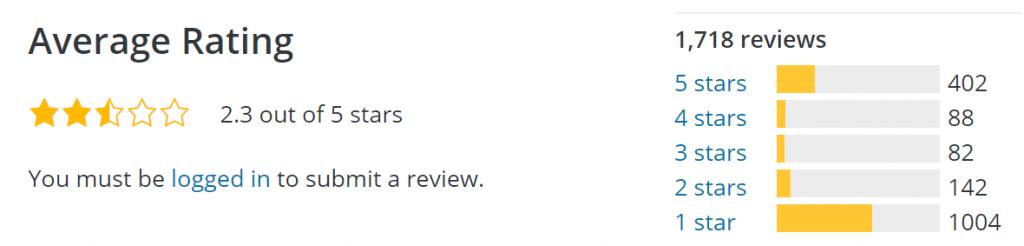 구텐베르크 편집기에 대한 평가, 1점 평가가 훨씬 많을 정도로 반발도 심하다