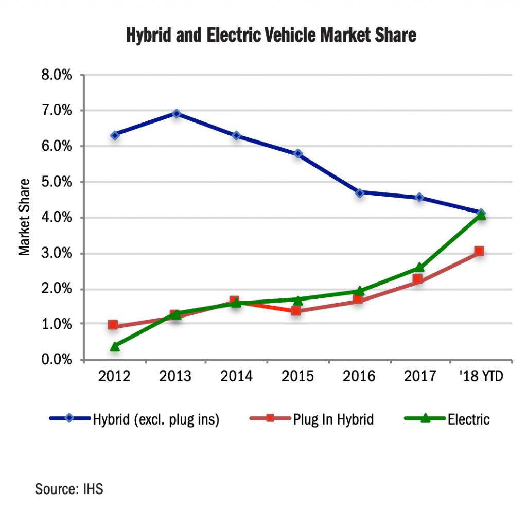 미국 캘리포니아 지역 친환경 자동차 타입별 점유율 추이 EV-Market-Share-California-1