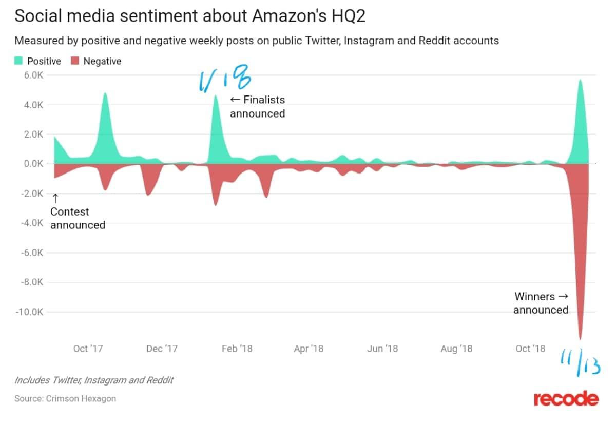 아마존은 삼성의 길을 가는 것일까? 아마존 뉴욕 본사 포기 결정을 보며 1