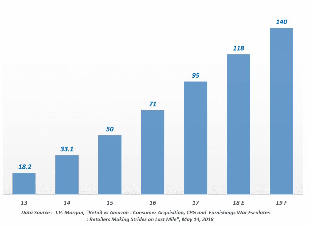 아마존 프라임 멤버스 전 세계 회원수(Worldwide Amazon Prime Members) 증가 추이, Data by J.P. Morgan, Graph by Happist