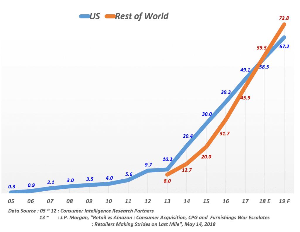 아마존 프라임 멤버스 (Amazon Prime Members) 증가 추이, Data by J.P. Morgan, Graph by Happist