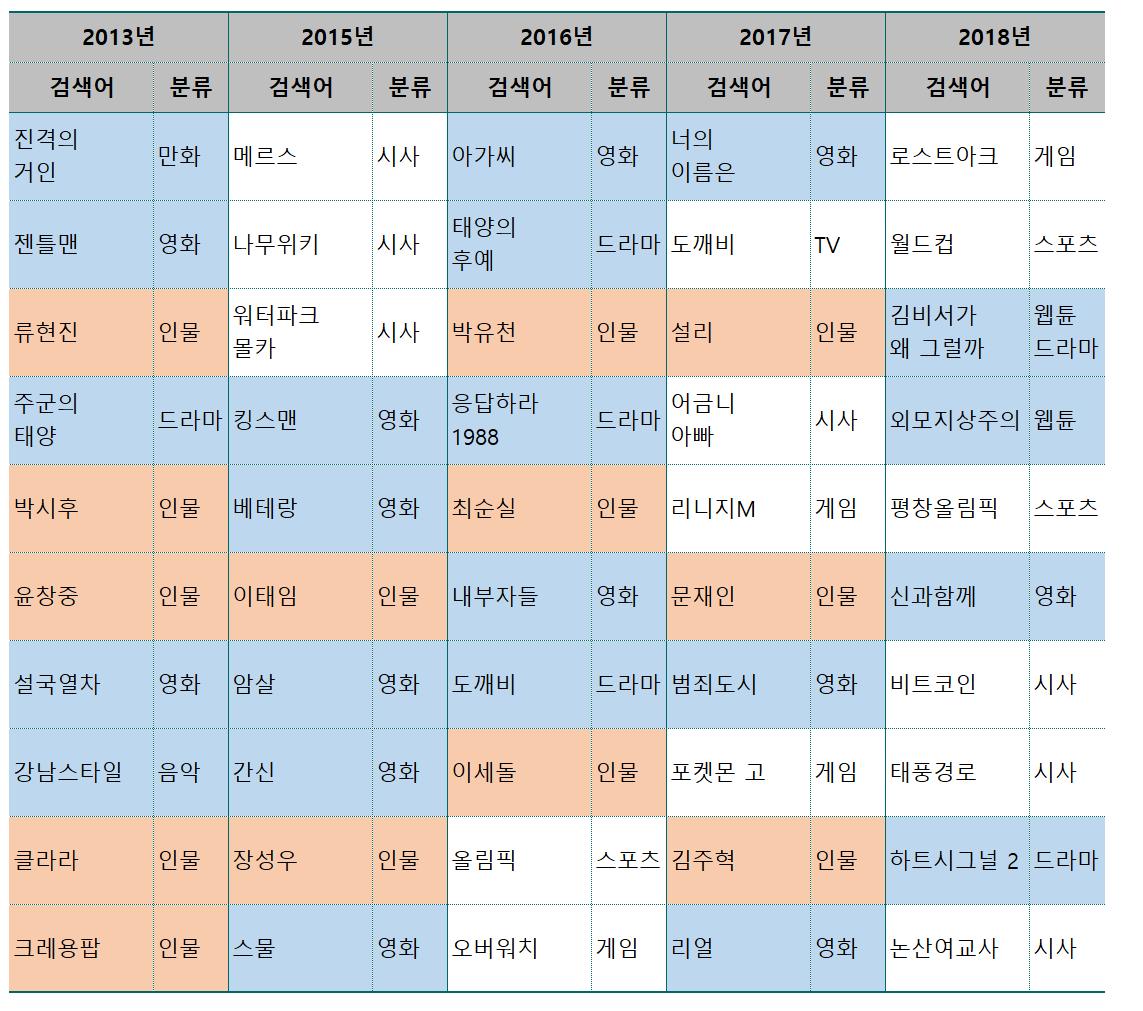 연도별 구글 인기검색어 정리(2013년 ! 2018년)