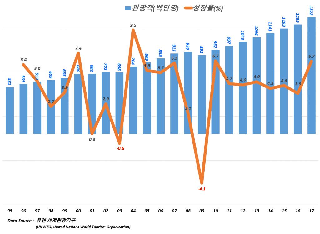 연도별 세계 관광객 증가 추이(1995년 ~ 2017년),  Data Source - 유엔 세계관광기구(United Nations World Tourism Organization), Graph by Happist