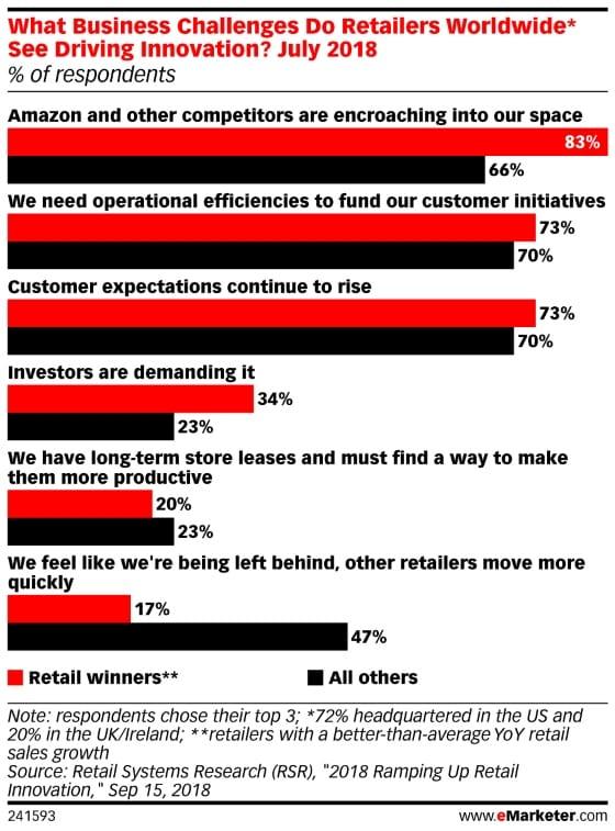 유통 전쟁에서 승리 유통과 그 외 유통간 차이, 2018년 Retail Systems Research(RSR)이 조사 결과,  Graph by eMarketer