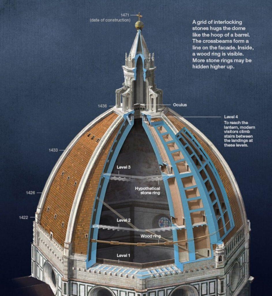 피렌체 두오모 돔 공사 방식  filippo brunelleschi the dome_of florence metalocus
