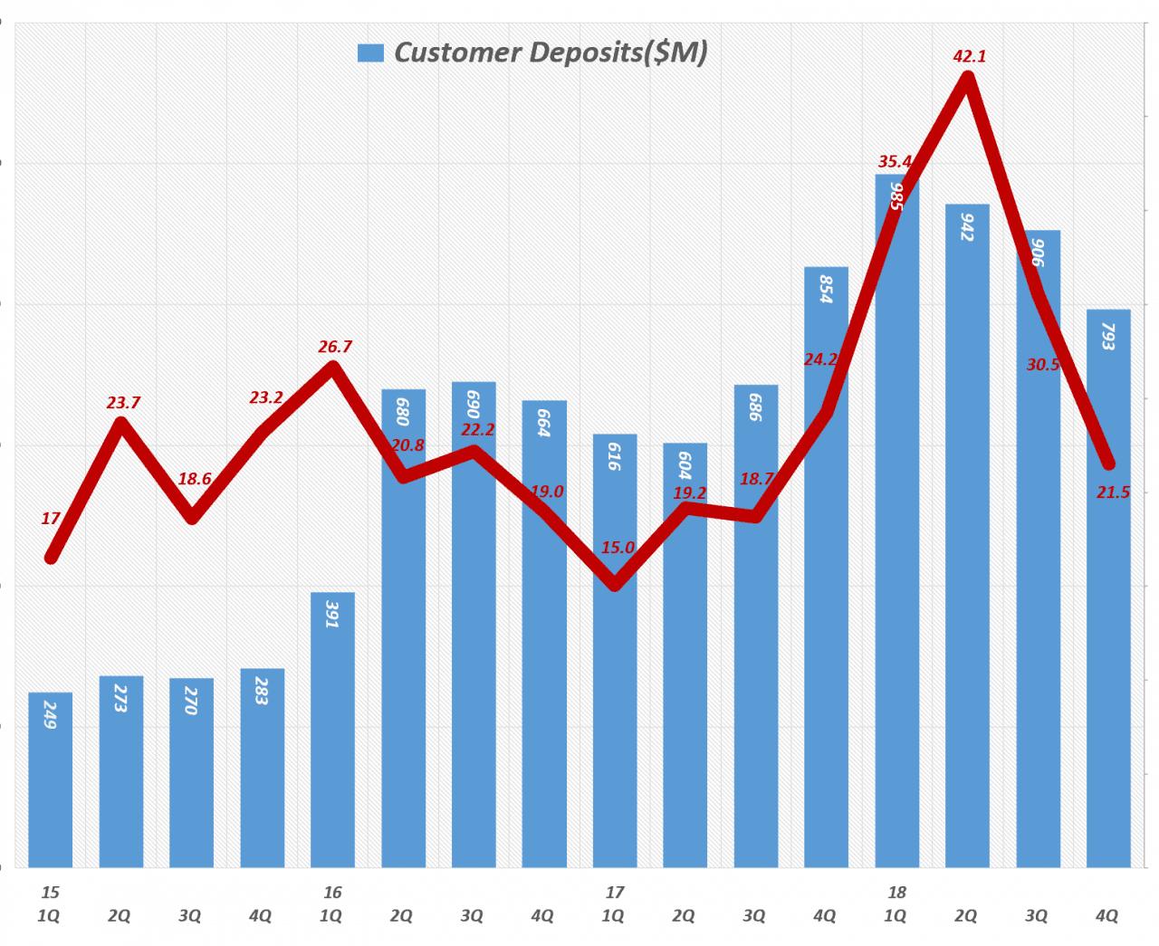 분기별 테슬라 고객 예치금 및 고객 예치금이 전체 현금에서 차지하는 비중 (2015년 1분기 ~ 2018년 4분기) Customer Deposits ratio in cash & equivalents(%)