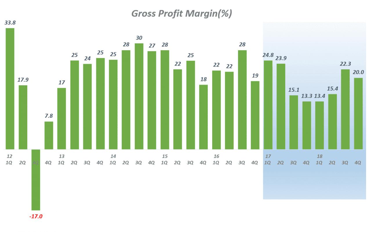 분기별 테슬라 매출총이익율 추이(2012년 1분기 ~ 2018년 4분기) Tesla quarterly Gross Profit Margin, Graph by Happist