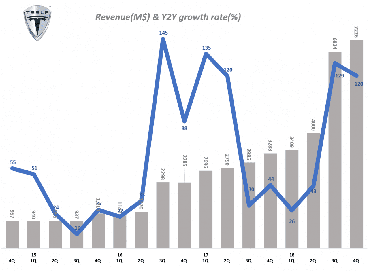 분기별 테슬라 매출 및 전년 동기 비 성장율(2012년 1분기 ~ 2018년 4분기) Tesla Querterly Revenue & Y2Y growth tate