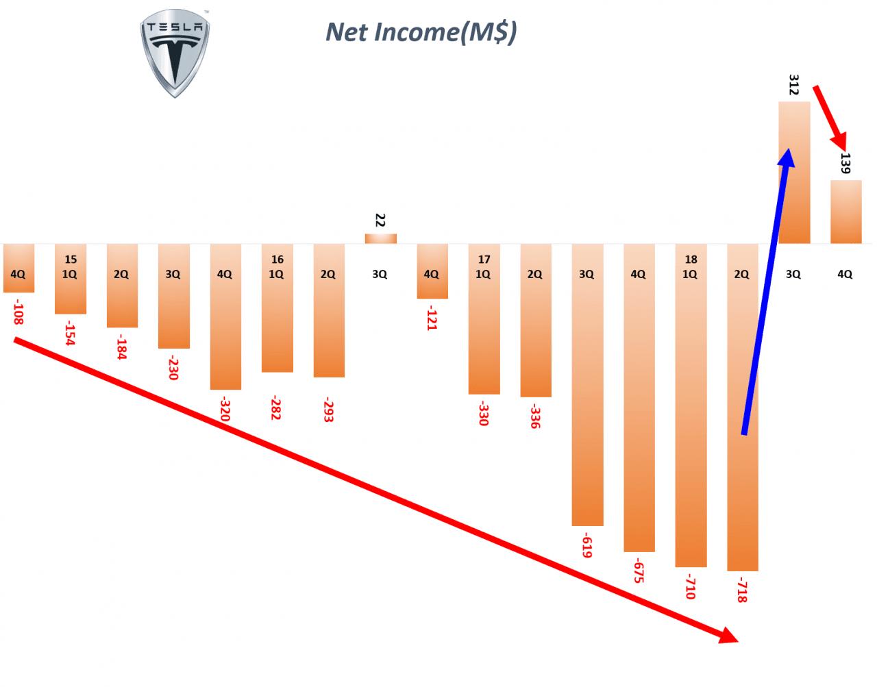 분기별 테슬라 순이익 추이(2012년 1분기 ~ 2018년 34분기) Quarterly Tesla Net income