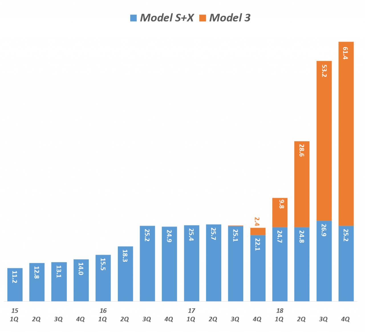 테슬라 분기별 모델별 출하량 추이, Tesla Delivery per model, graph by Happist