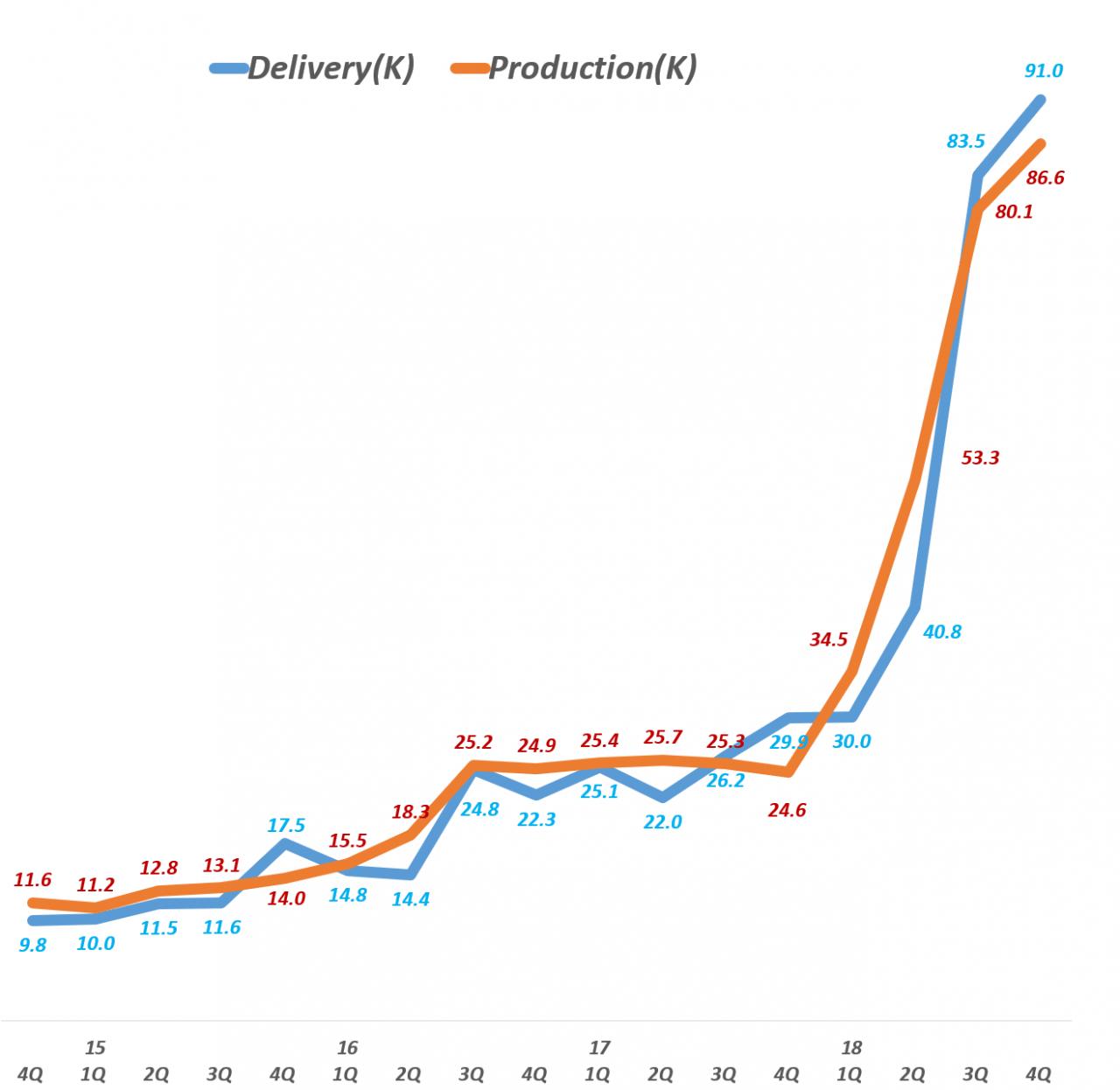 테슬라 분기별 자동차 생산량 및 자동차 배송량 추이 Tesla production & delivery(~Q4 2018), Graph by Happist