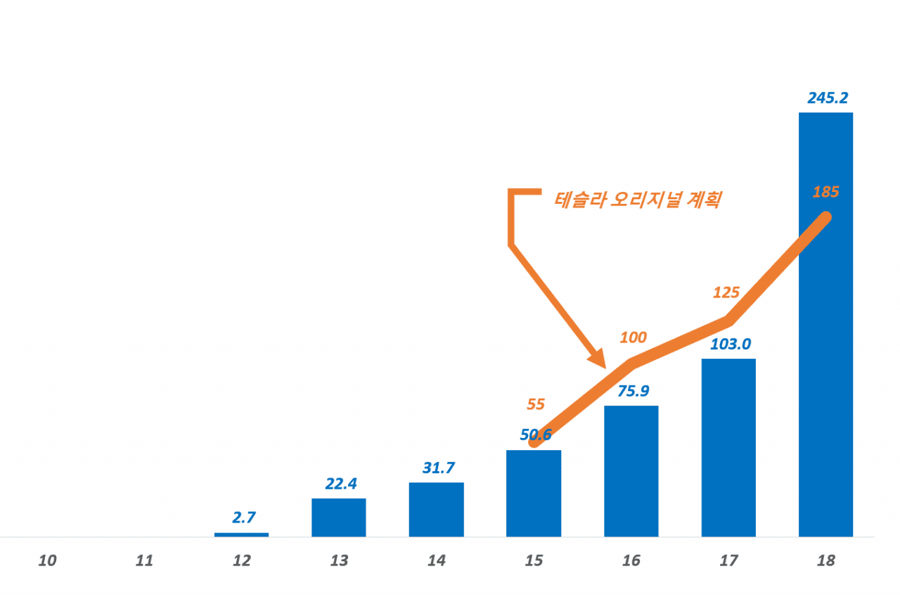 테슬라 연도별 배송량 추이와 원래 계획 비교 Tesla yearly delivery Graph by Happist