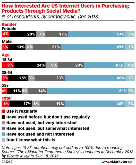 2018년 이마케터 조사, 소셜 미디어 쇼핑 의향