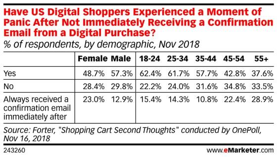 2018년 11월 수행된 미국 온라인 구매자 조사, 구매확정 메일을 받지 못했을 시