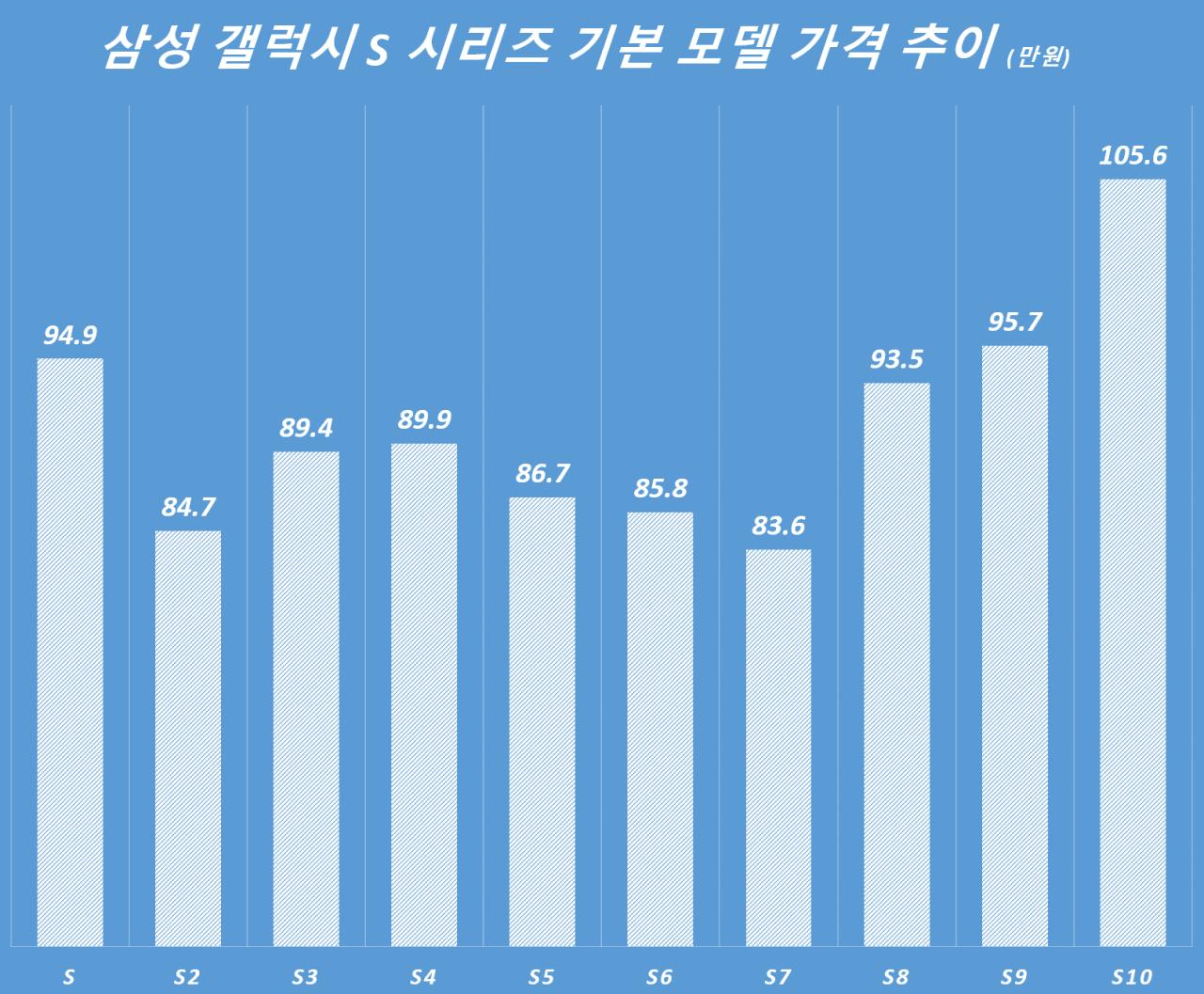갤럭시 S 시리즈별 기본 모델 가격 추이, 갤럭시 S ~ 갤럭시 S10까지, Graph by Happist