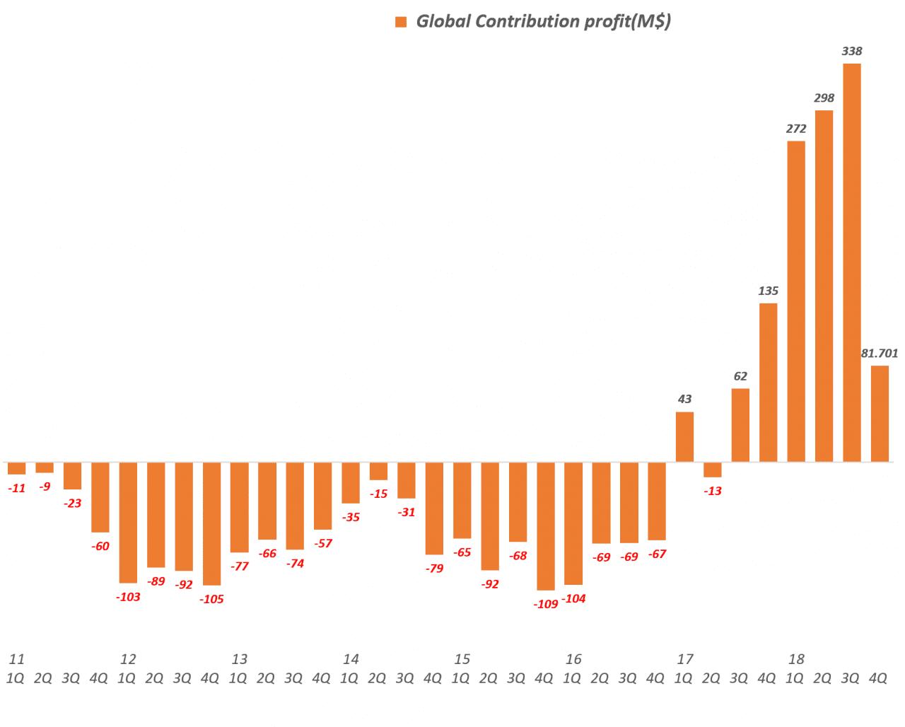 넷플릭스 분기별 글로벌 공헌이익 추이(2012년 1분기 ! 2018년 4분기), Global Contribution profit(M$)), Graph by Happist