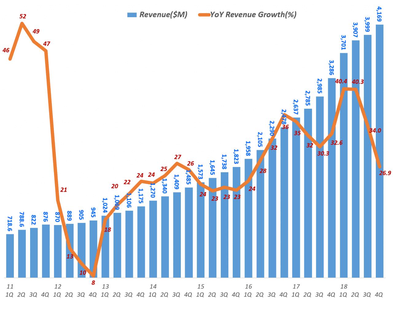 넷플릭스 분기별 매출 및 전년 비 증가율(2011년 1분기 ~ 2018년 4분기), Netflix Revenue & Y2Y Growth ratio(%), Graph by Happist
