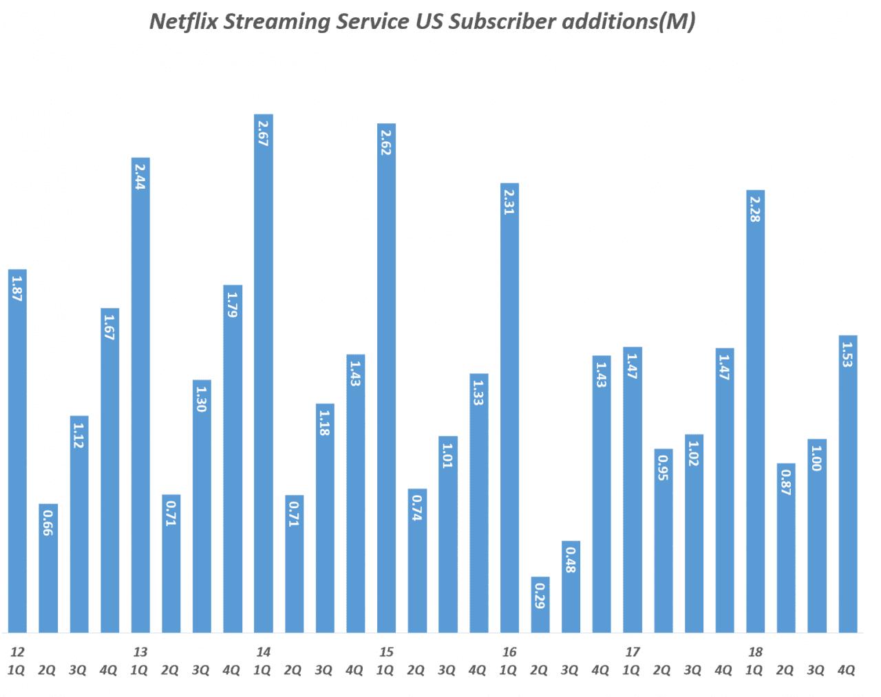 넷플릭스 분기별 스트리밍 서비스 미국 유료 구독자 증가 추이(2012년 1분기 ~ 2018년 4분기, Quarterly Netflix Streaming Service US Subscriber additions(M), Graph by Happist