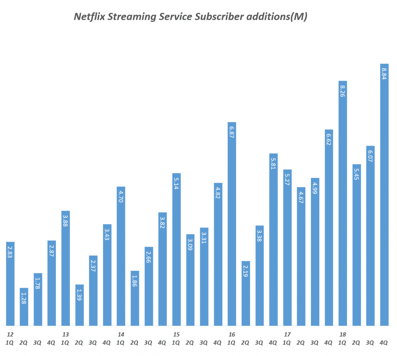 넷플릭스 분기별 스트리밍 서비스 유료 구독자 증가 추이(2012년 1분기 ~ 2018년 4분기), Quarterly Netflix Streaming Service Subscriber additions(M), Graph by Happist