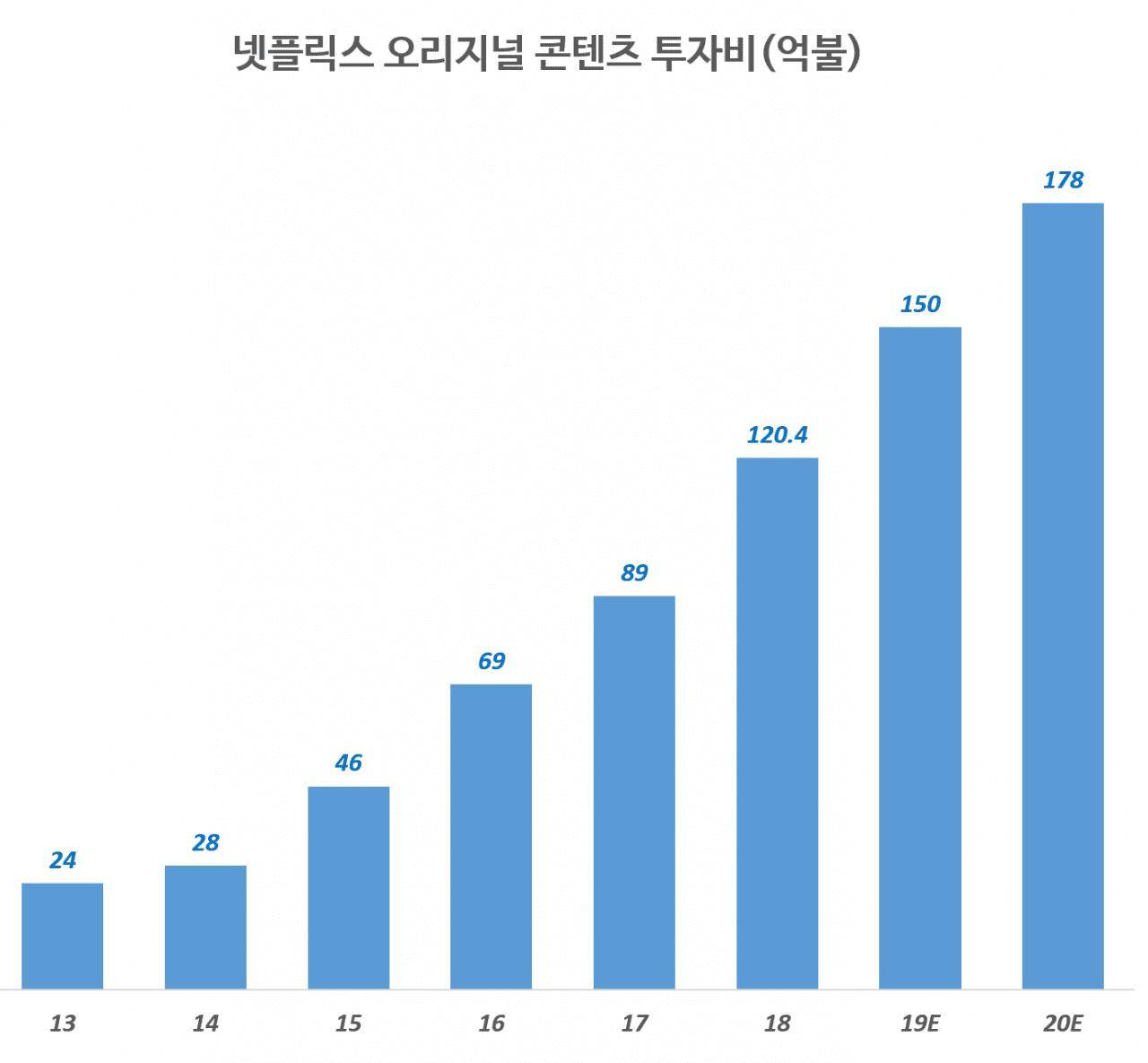 넷플릭스 연도별 오리지널 콘텐츠 투자비 실적 및 전망(2013년 ~ 2020년), Graph by Happ