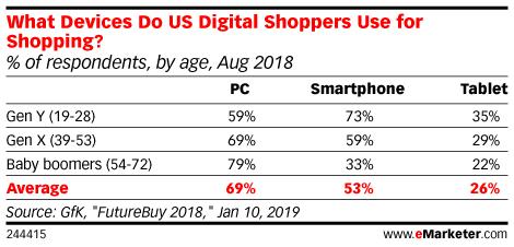 미국 세대별 인터넷 쇼핑 시 사용 디바이스 비율, by eMarketer