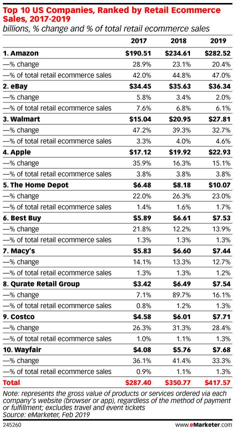 미국 이커머스 점유율 추이, Graph by eMarketer