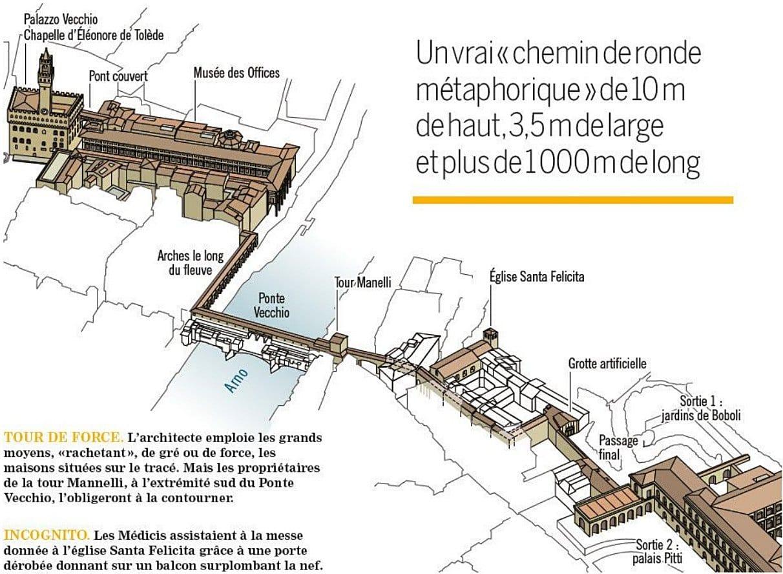 바사리 회랑(Vasari Corridor) 지도