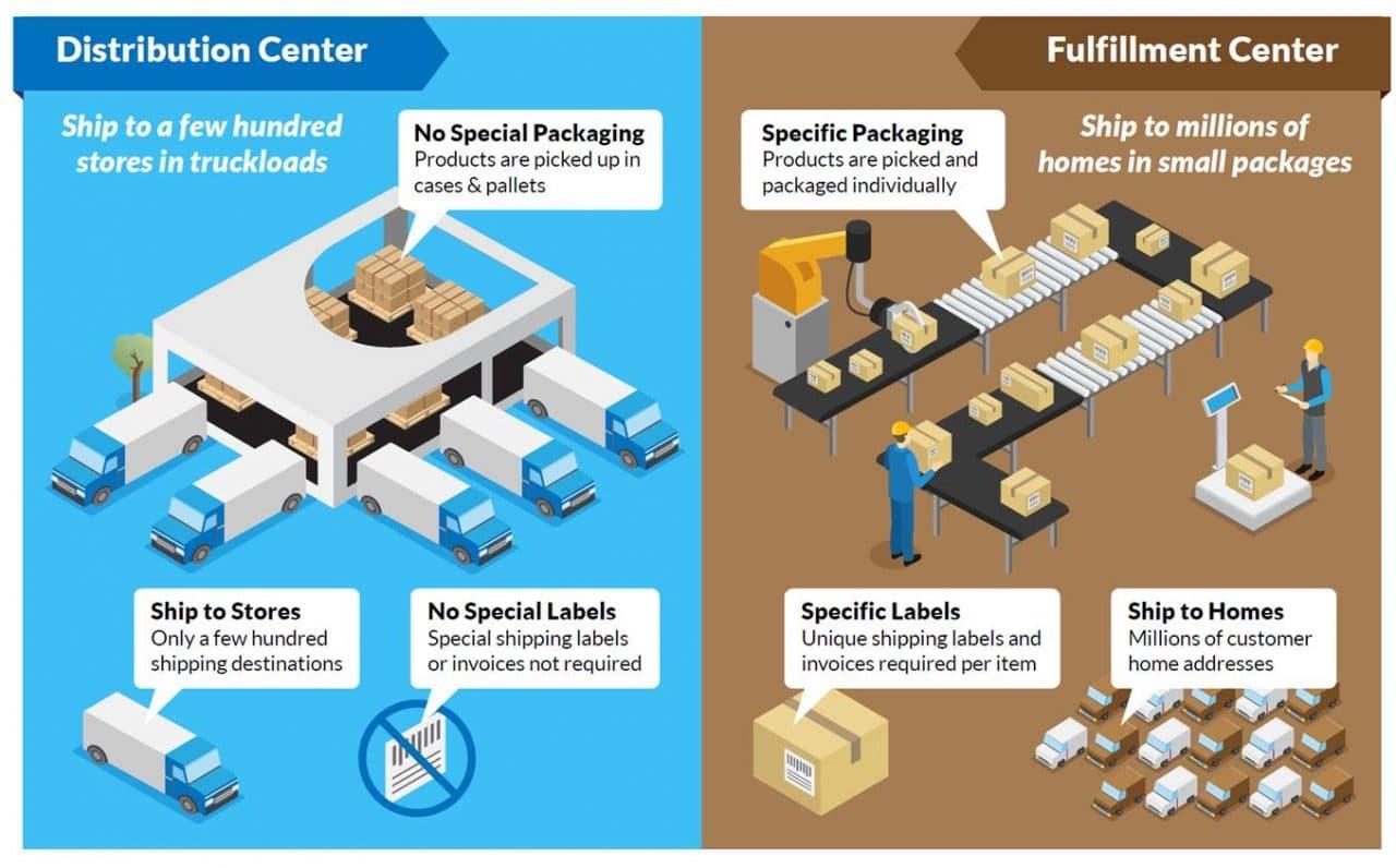 배송센터와 풀필먼트 차이, dISTRIBUTION cENTER & fULFILLMENT cENTER
