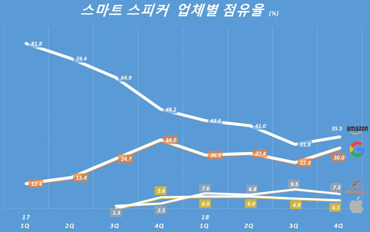 분기별 스마트 스피커 업체별 점유율 추이,  Quarterly smart speaker share, Data - SA, Graph by Happist