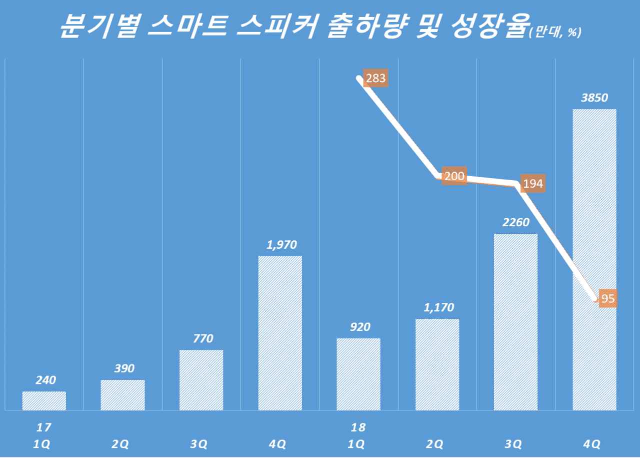 분기별 스마트 스피커 출하량 및 성장율(만대, %),  Quarterly smart speaker shipment & grow rate, Data - SA, Graph by Happist
