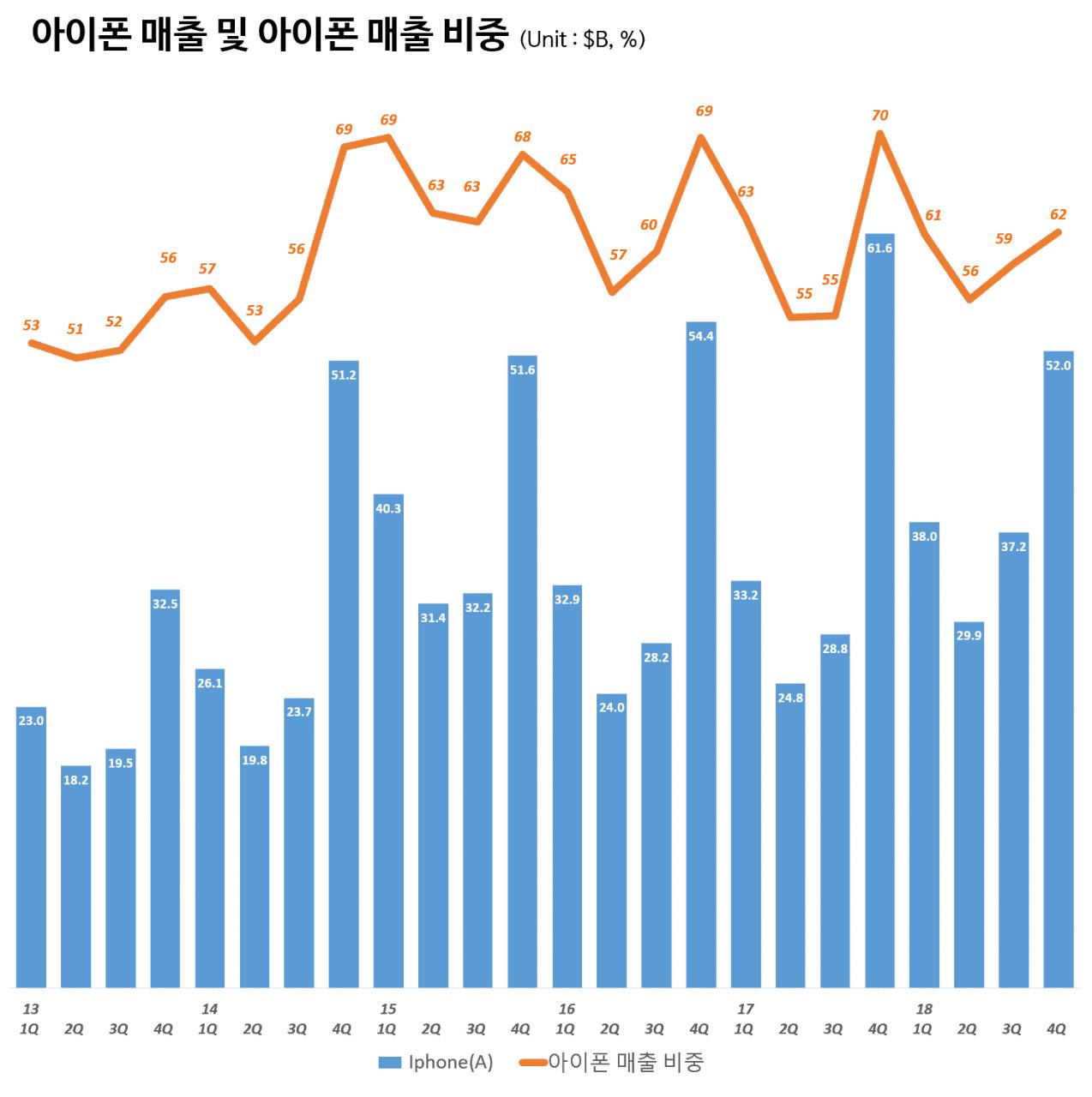 분기별 아이폰 매출 및 매출 비중(2013년 1분기~2018년 4분기) Quarterly iPhone sales and portion, Graph by Happist