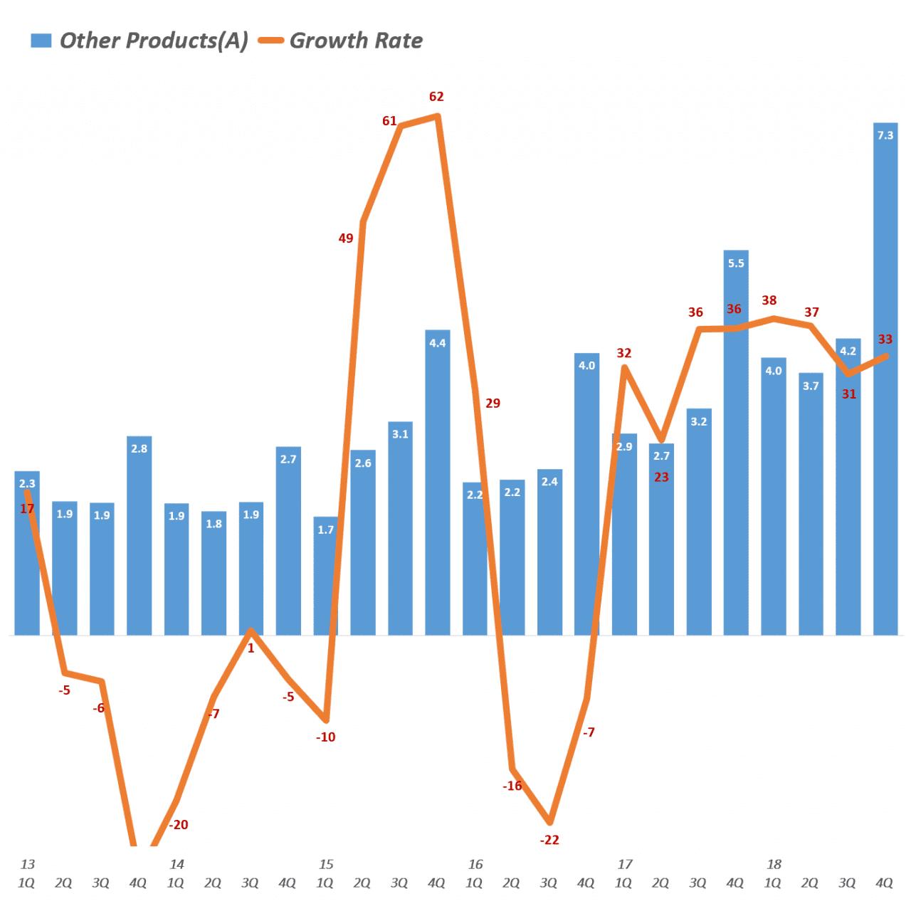 분기별 애플 기타 제품군 매출 및 전년 비 성장율(2013년 1분기~2018년 4분기) Quarterly Apple' Other Products' Revenue & Y2Y Growth rate, Graph by Happist