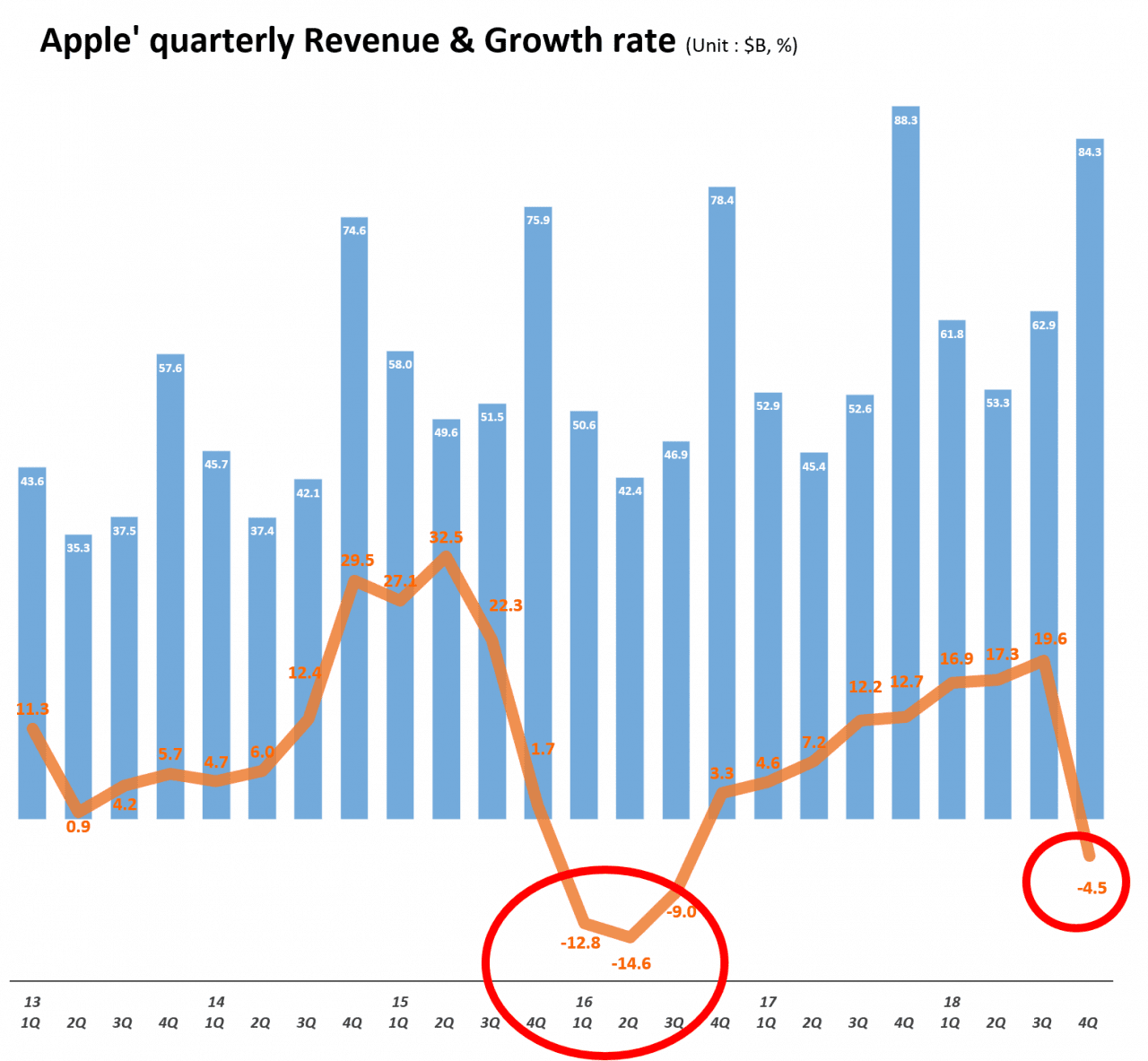 분기별 애플 매출 및 전년 비 성장율 추이(2013년 1분기~2018년 4분기) Quarterly Apple' quarterly Revenue & Growth rate, Graph by Happist