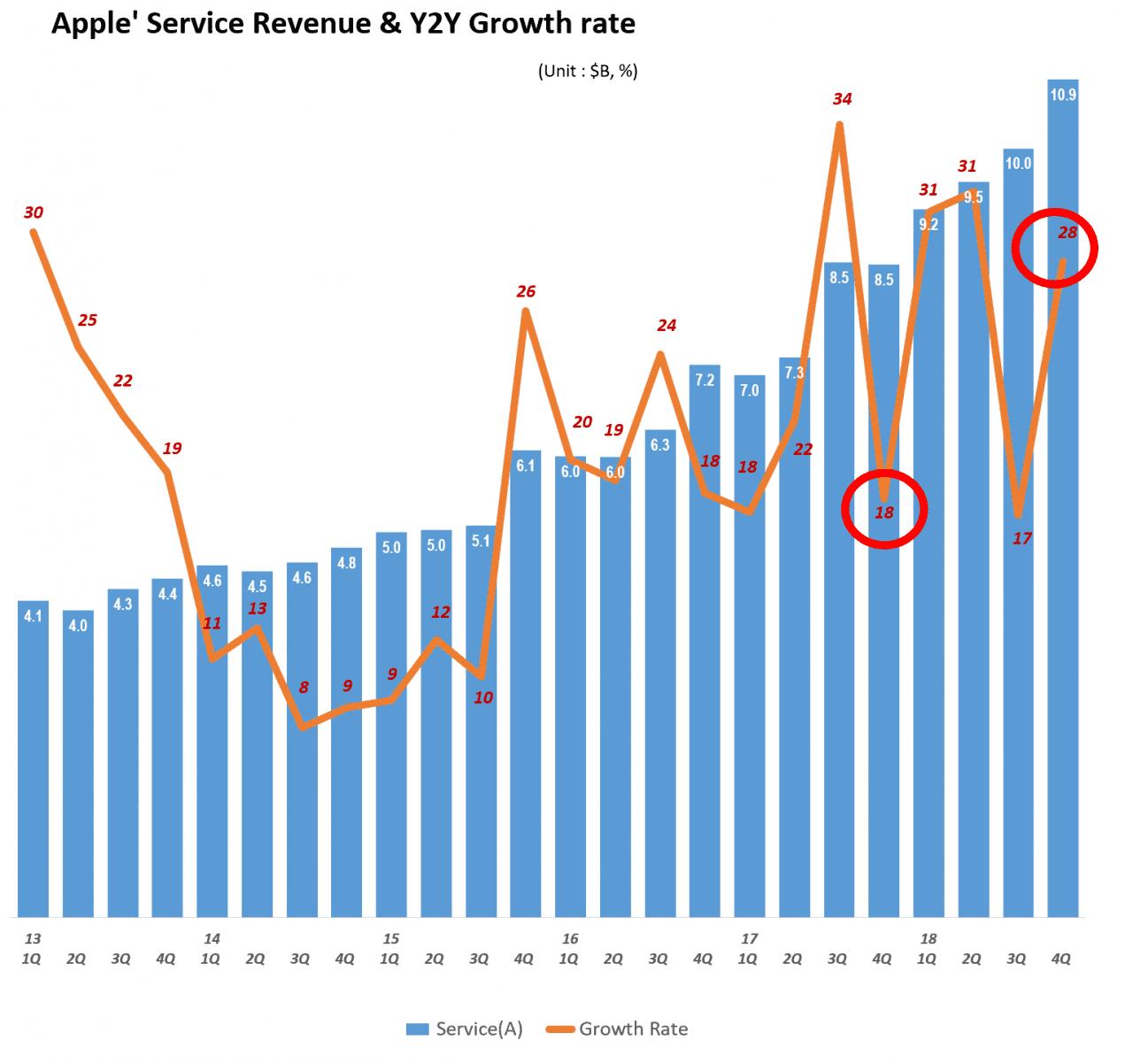 분기별 애플 서비스 비지니스 매출 및 전년 비 성장율(2013년 1분기~2018년 4분기) Quarterly Apple' Service Revenue & Y2Y Growth rate, Graph by Happist