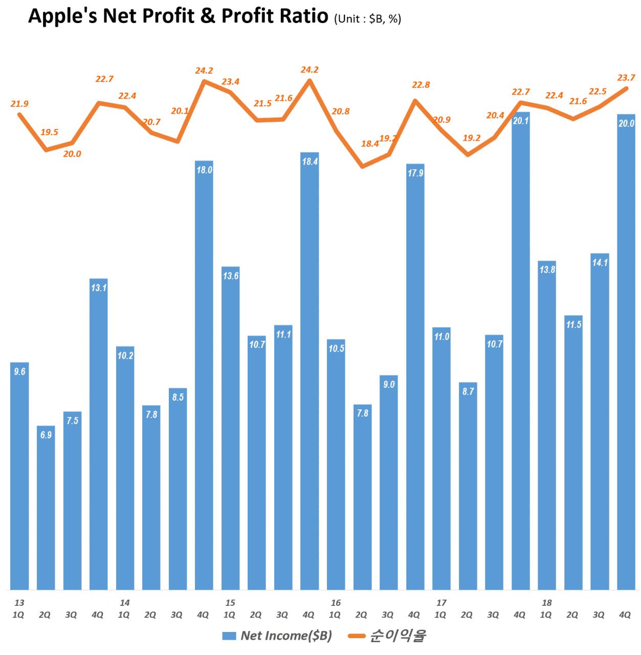 분기별 아이폰 매출 및 전년비 증가율(2013년 1분기~2018년 3분기) Quarterly iPhone sales and Growth rate, Graph by Happist