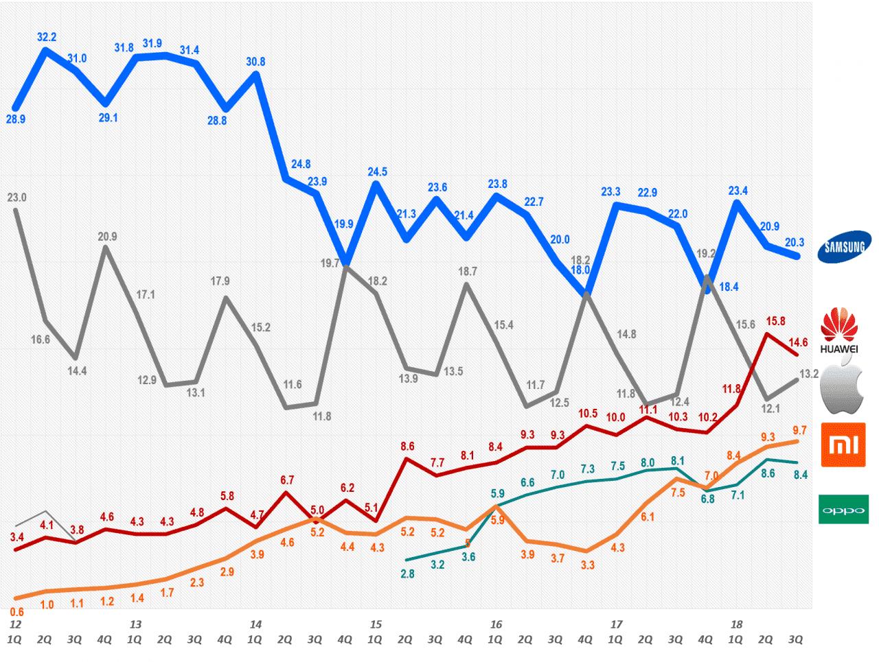 스마트폰 시장 점유율 추이 Smartphone Market share trend, Data Source - IDC, Graph by Happist
