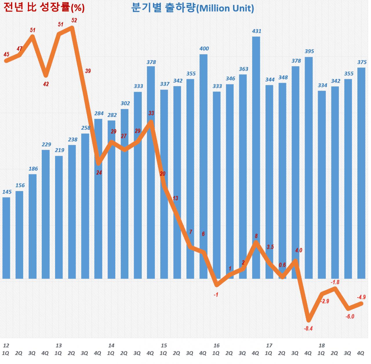 스마트폰 출하량 및 전년 비 성장율 추이(2012년 1분기 ~ 2018년 4분기). Data Source - IDC, Graph by Happist
