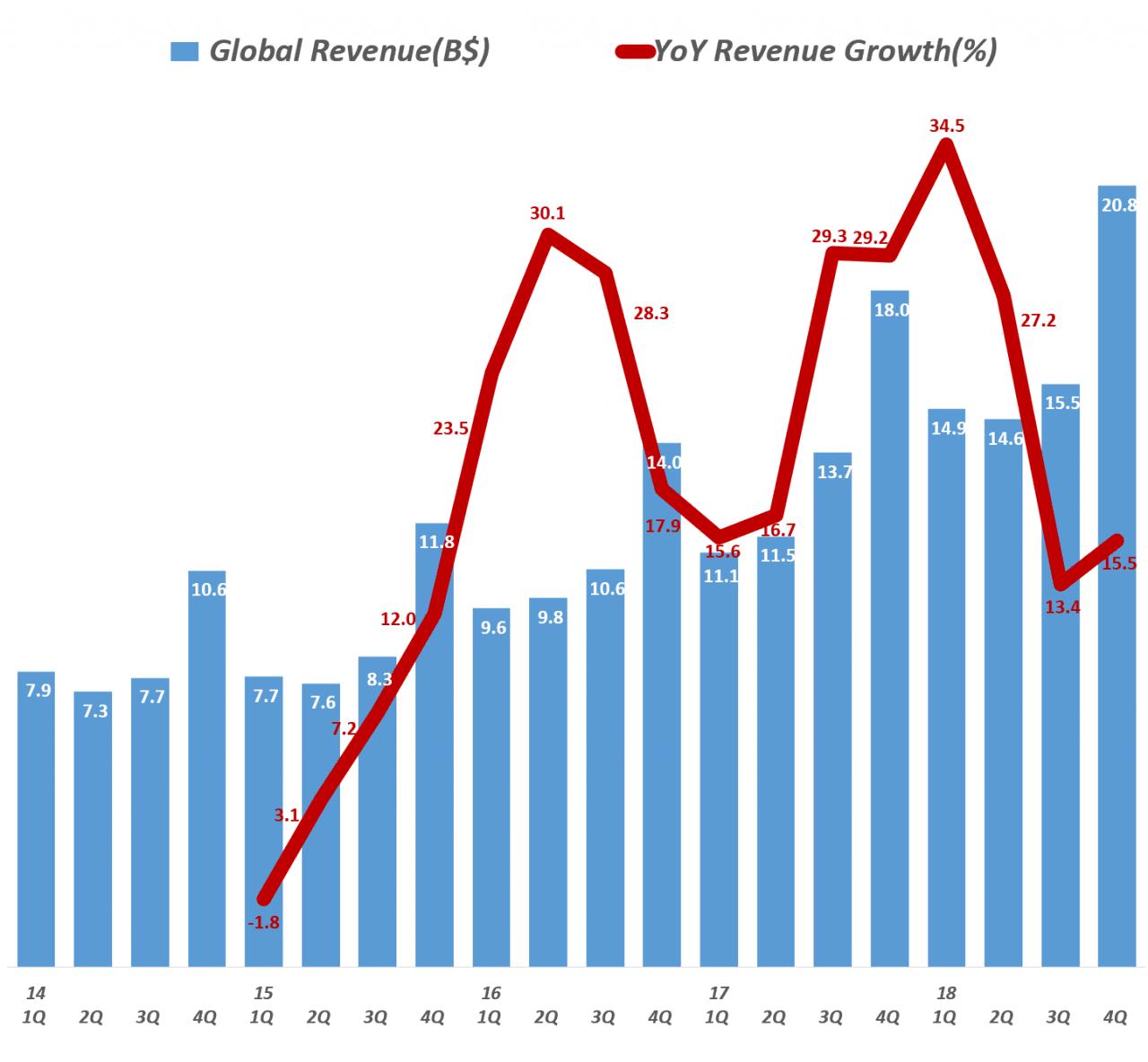 아마존 글로벌 부문 분기별 매출 및 전년 비 성장율(2014년 1분기 ~ 2018년 4분기) Amazo International revenue & y2y growth rate by quarter, Graph by Happist