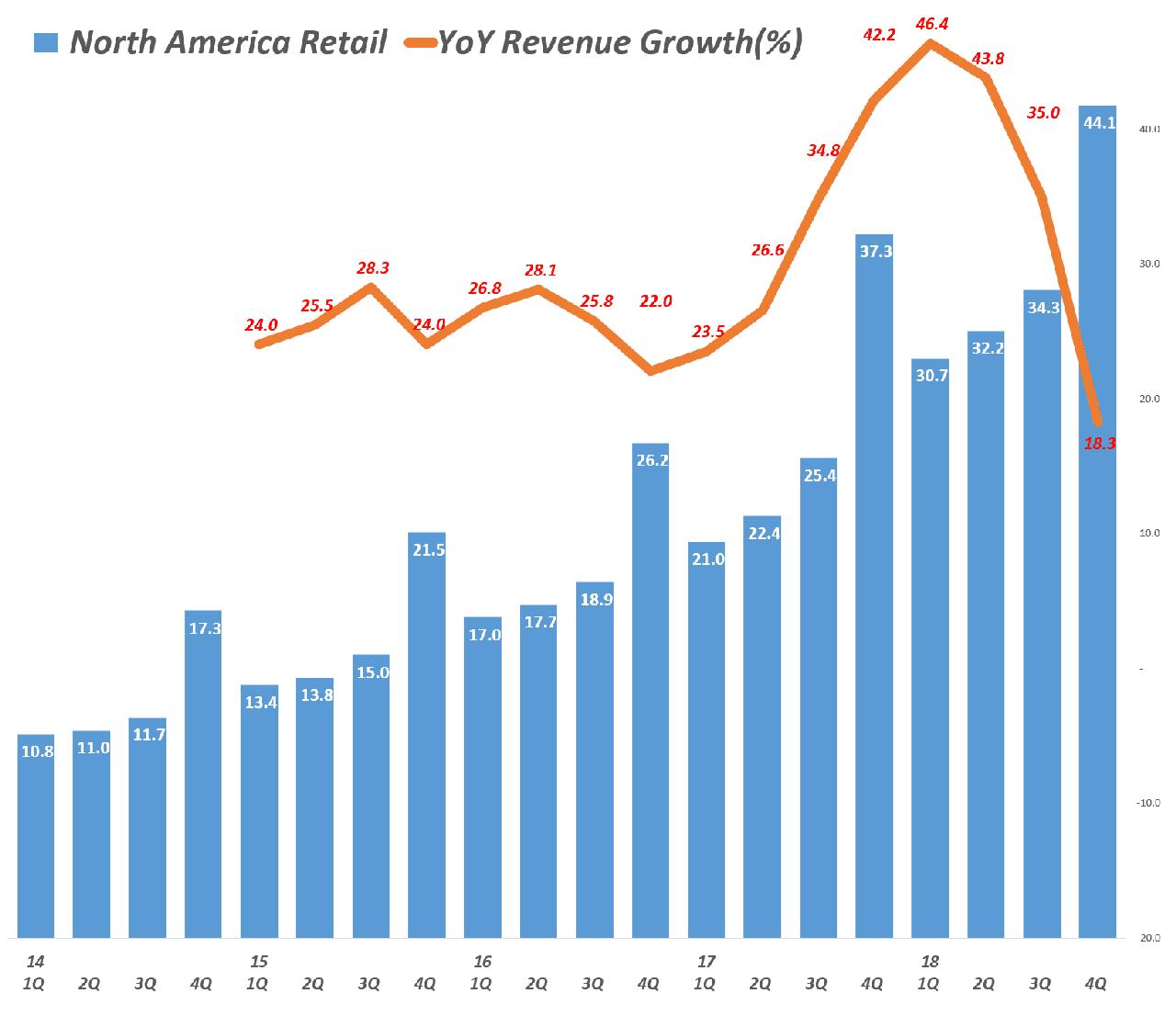 아마존 북미지역 분기별 매출 및 전년 비 성장율(2014년 1분기 ~ 2018년 4분기) Amazo North America revenue & y2y growth rate by quarter, Graph by Happist