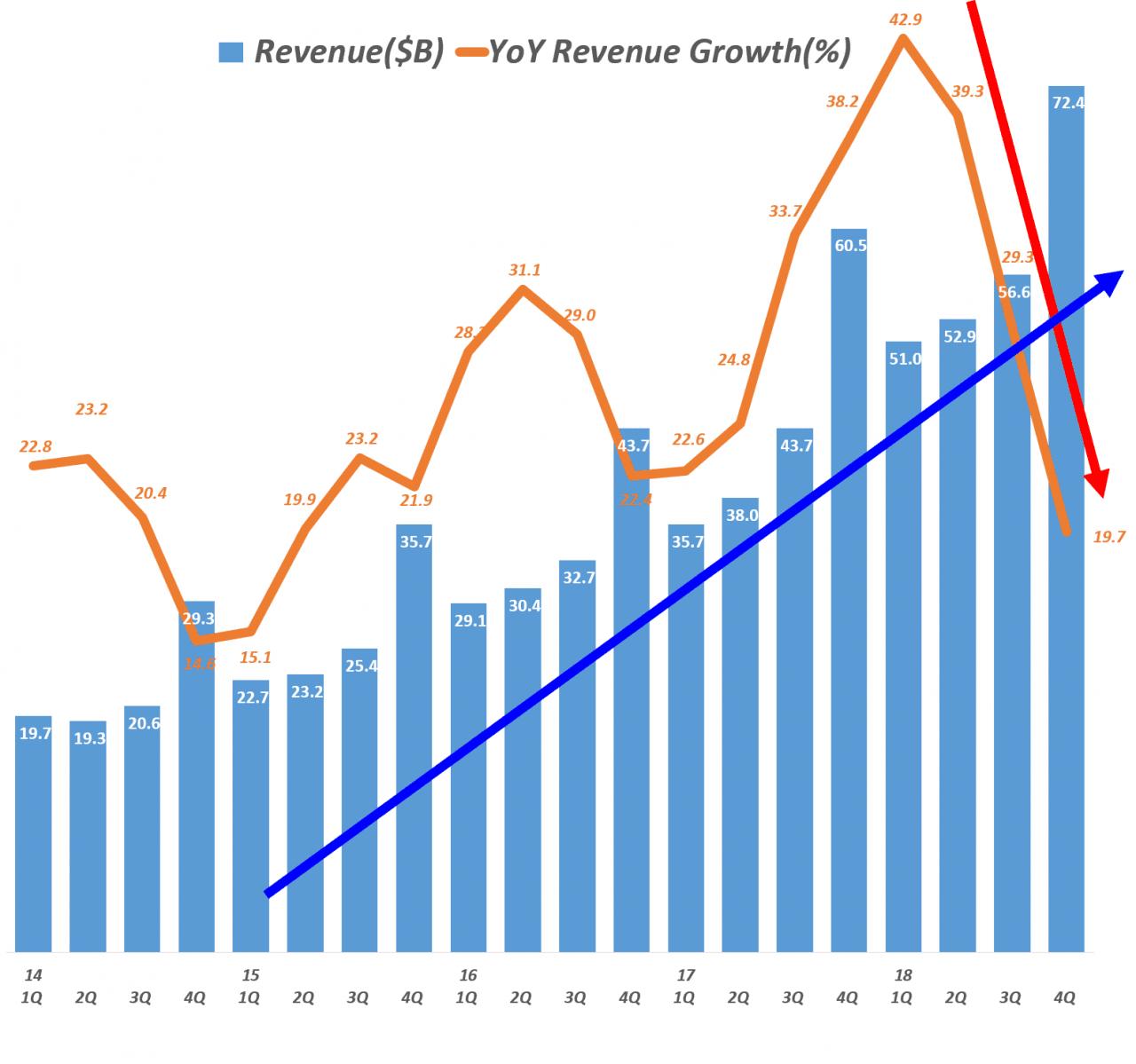아마존 분기별 매출 및 전년 비 성장율(2014년 1분기 ~ 2018년 4분기) Amazo revenue & y2y growth rate by quarter, Graph by Happist