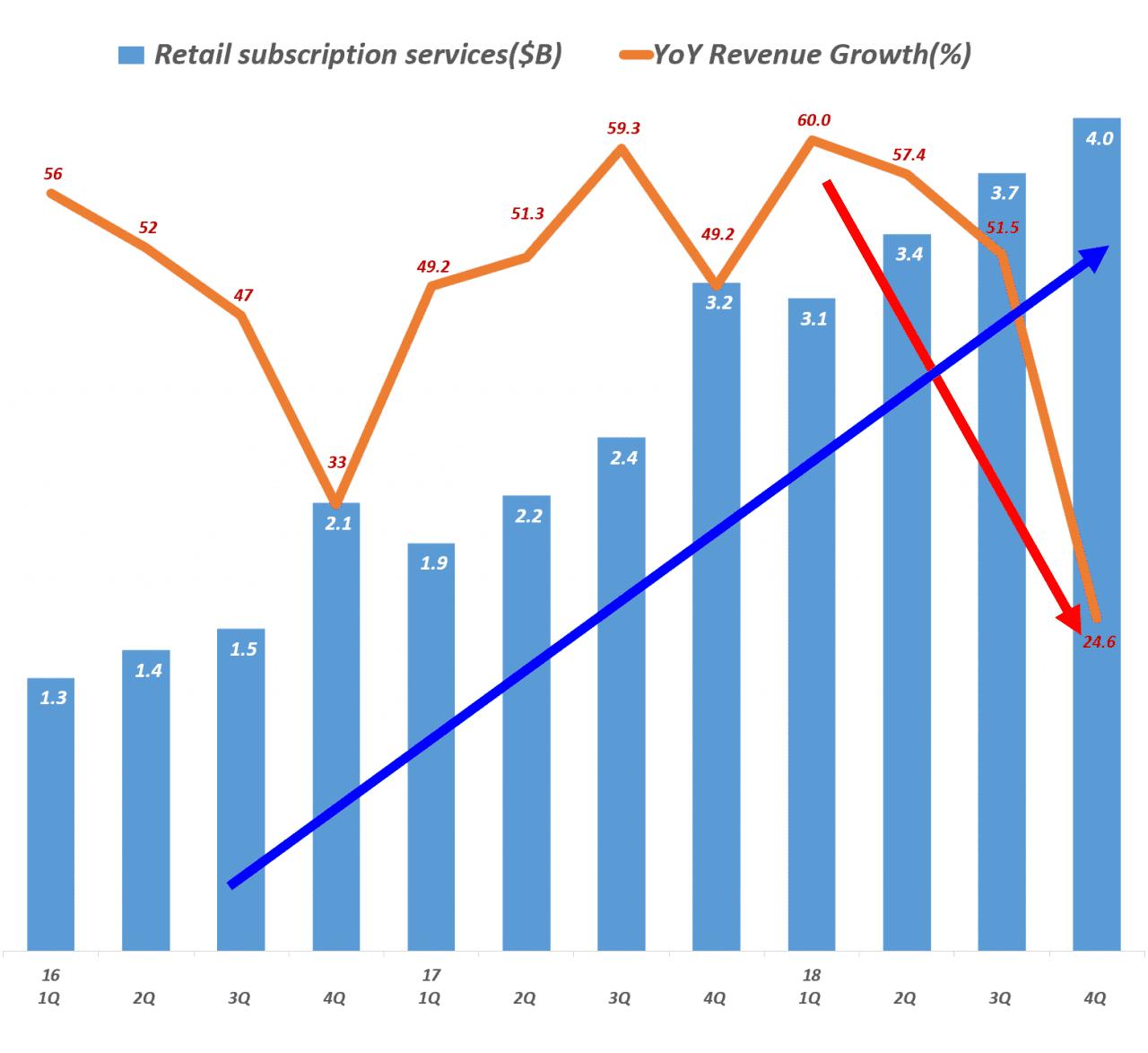 아마존 분기별 서브스크립션 서비스 부문 매출 및 전년 비 성장율(2016년 1분기 ~ 2018년 34분기) Amazo Retail Subscription services revenue & y2y growth rate by quarter, Graph by Happist