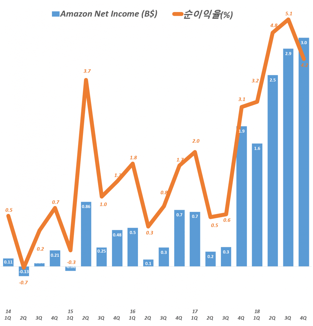 아마존 분기별 순이익 및 순이익율 추이(2014년 1분기 ~ 2018년 4분기) Amazo Net Imcome & Net Income Margin by quarter, Graph by Happist