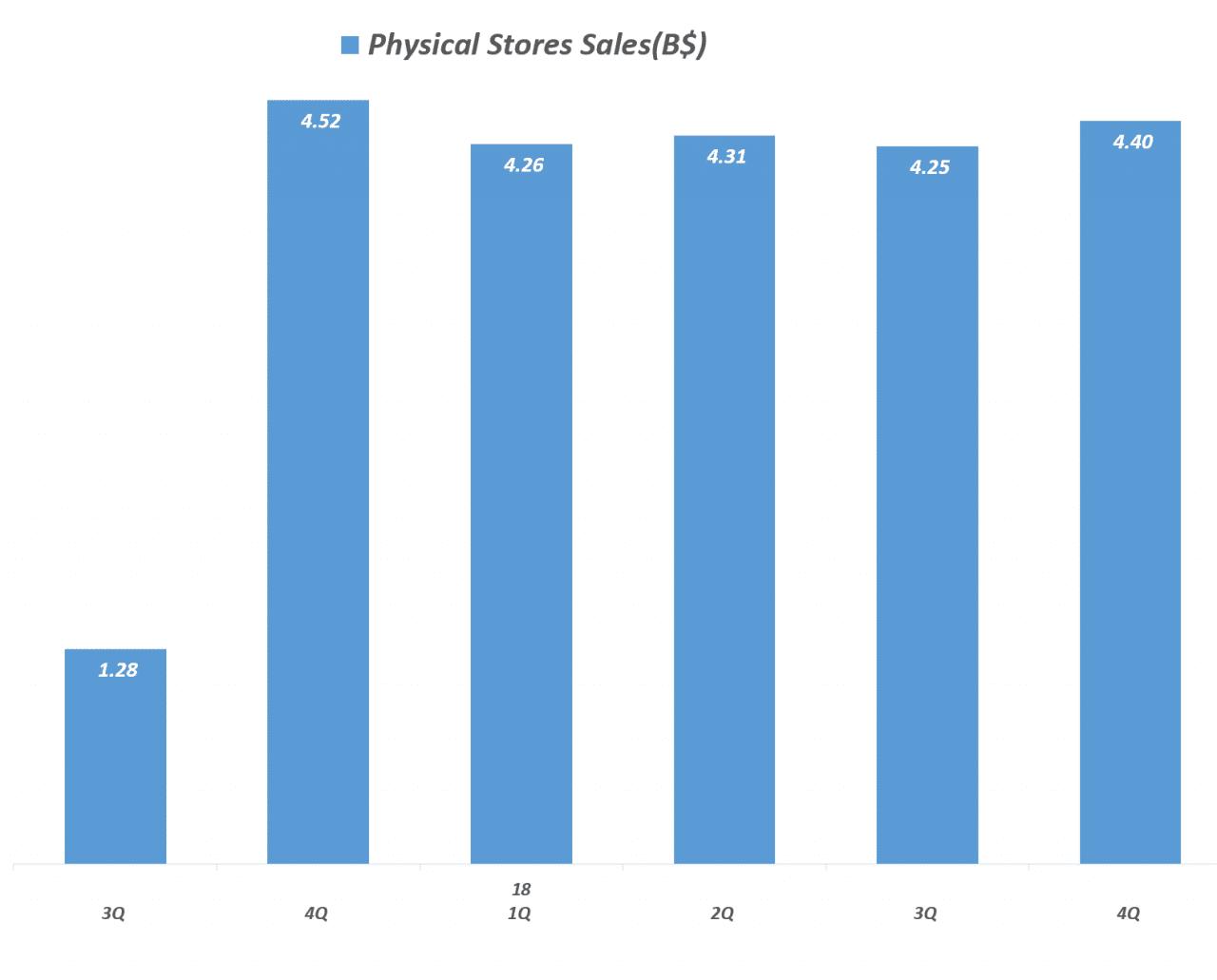 아마존 분기별 오프라인 실적 추이(2017년 3분기 ~ 2018년 4분기), Physical Stores Sales, Graph by Happist
