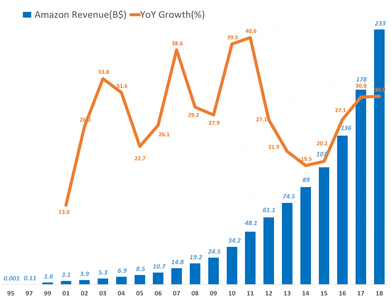 아마존 연도별 매출 (1995년 ~ 2018년), Amzon  Revenue trend, Data - Amazon, Graph Happist