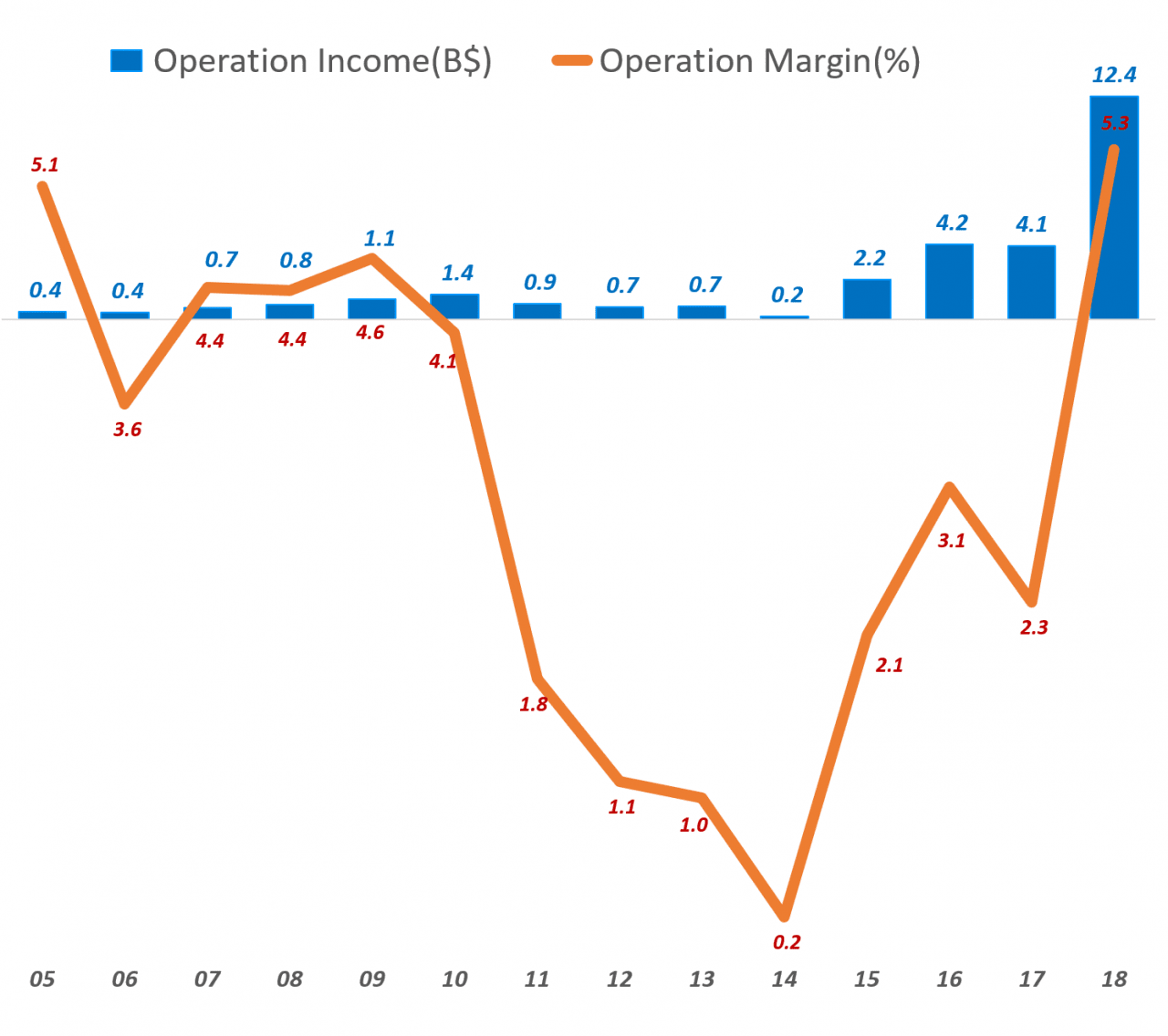 아마존 연도별 영업이익 추이(1995년 ~ 2018년), Amzon Operation Income trend, Data - Amazon, Graph Happist