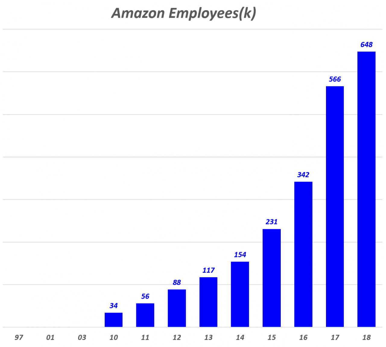 아마존 연도별 임직원 수 추이(1997년 ~ 2018년), Amzon Employees (full-time and part-time; excludes contractors & temporary personnel), Data - Amazon, Graph Happist