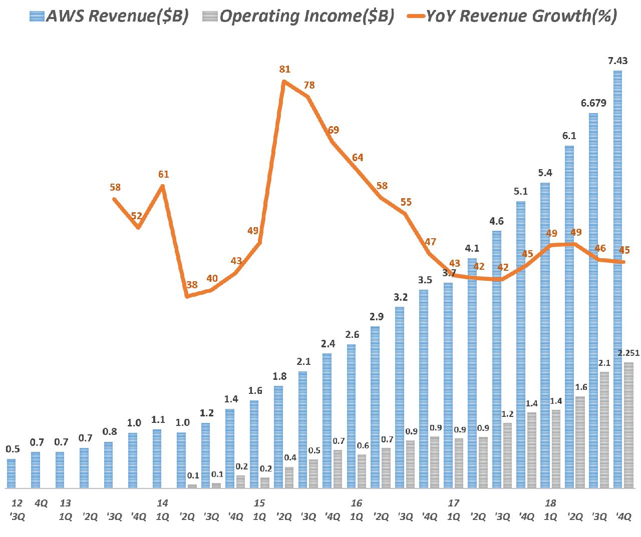 아마존 AWS 부문 분기별 매출 및 전년 비 성장율(2012년 3분기 ~ 2018년 34분기) Amazo AWS International revenue & y2y growth rate by quarter, Graph by Happist