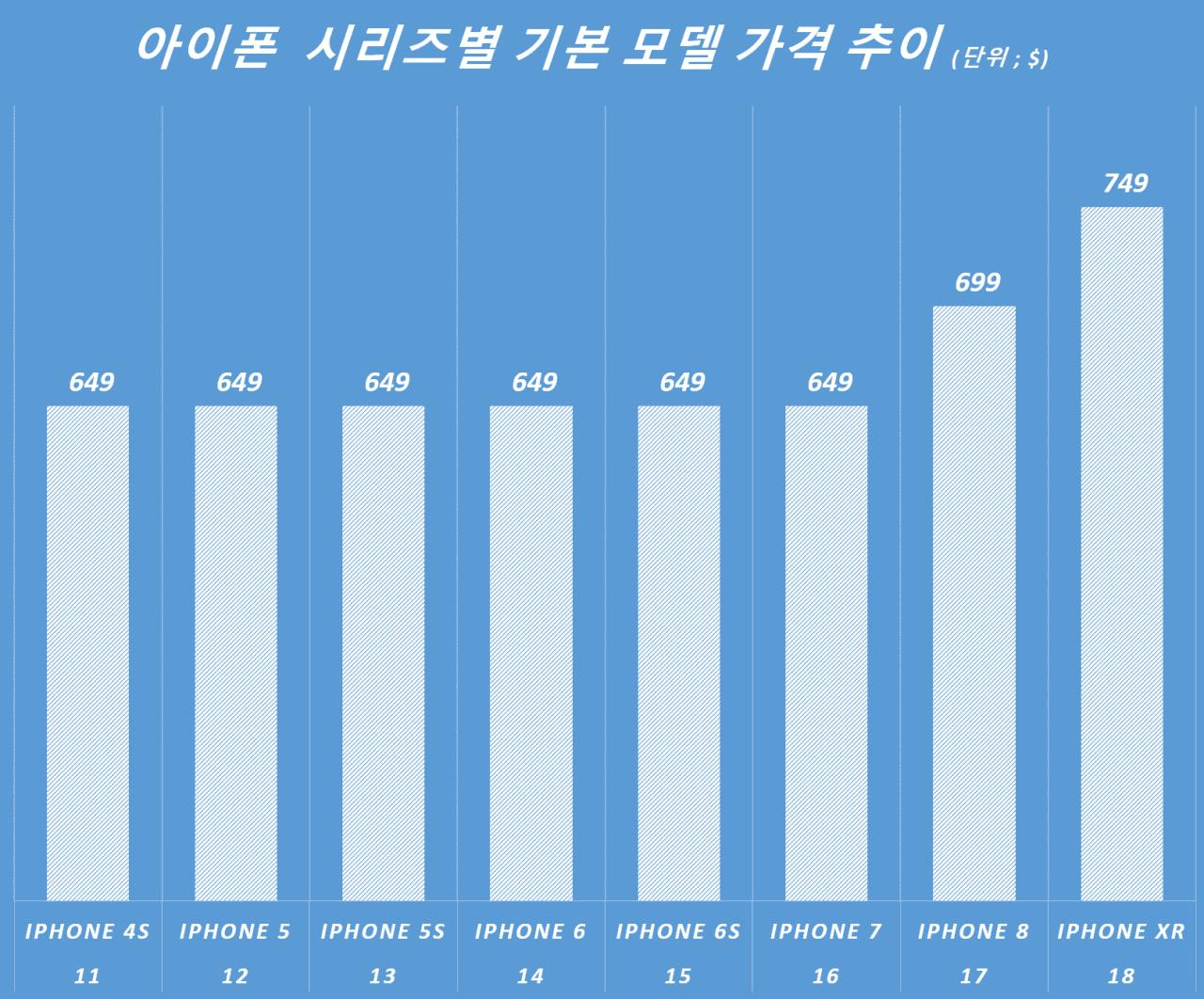 아이폰  시리즈별 기본 모델 가격 추이 (단위 ; $), Graph by Happist